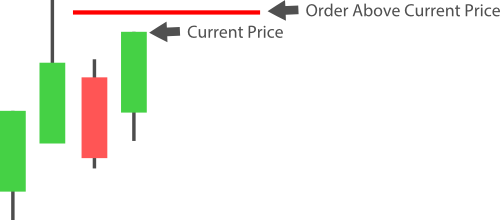 example order above price entry short