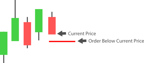 example order below price entry short
