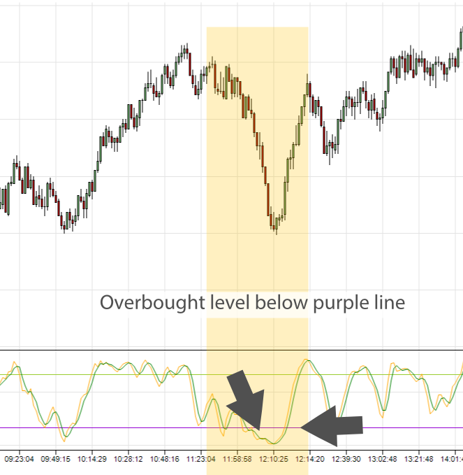 overbought stochastic meaning in e-mini trading