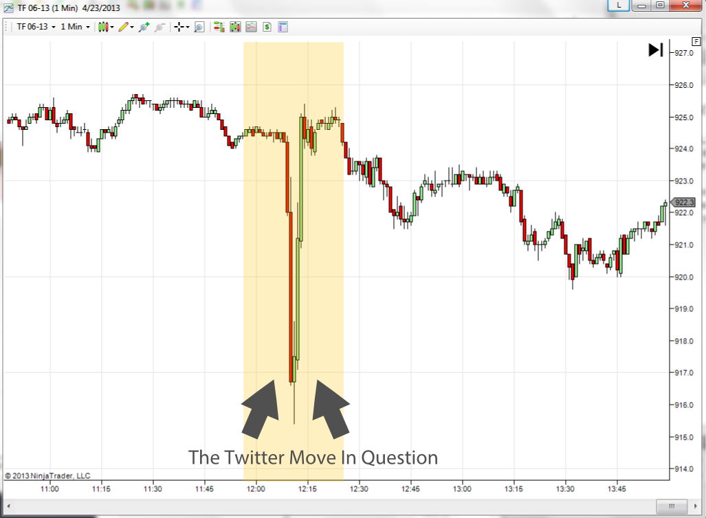 twitter hack causes intra day market crash