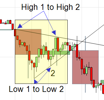 E-mini Trading 60 Minute Wedge Set Up Topic: Intra-Day Hourl
